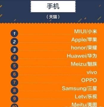 3月手机销售排行_8月台湾智能手机销量排行榜-太牛 OPPO三款手机入围台