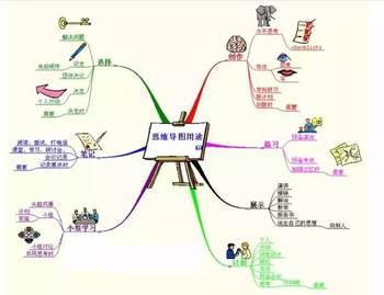 全球最系统的 思维导图 课程