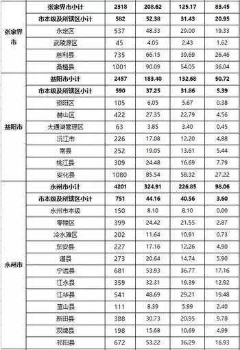 公式!湖南这些高中生免除学杂费_hao123上网物理喜讯高中一览表图片