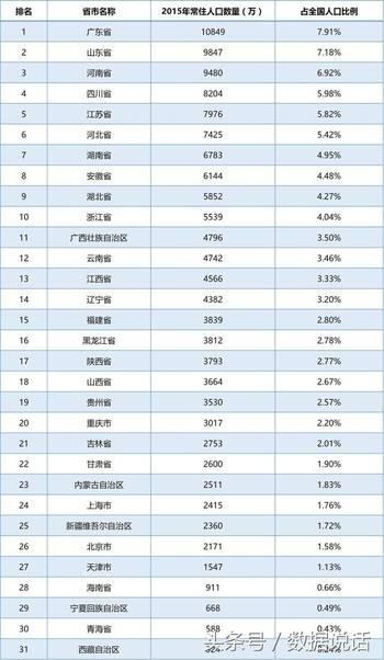 中国省份地图_中国人口省份排行