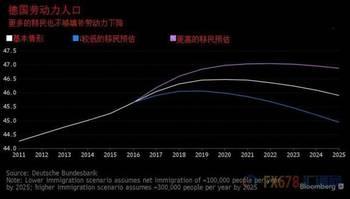 欧洲经济引擎会熄火 德国人口老龄化问题成附骨之疽