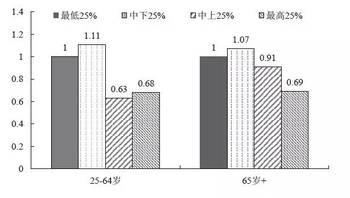 人口老龄化_人口人均收入