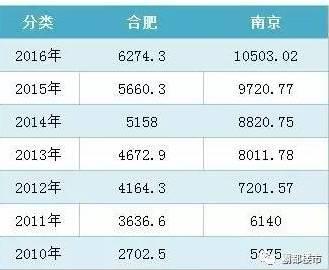 合肥和上海gdp_合肥gdp历年图