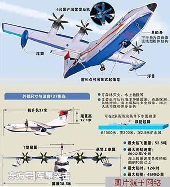 是什么飞机让美国对中国刮目相看?