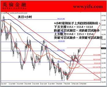"""英伦金融""""图解外汇交易"""":炒外汇之美元兑日元今日盘面"""