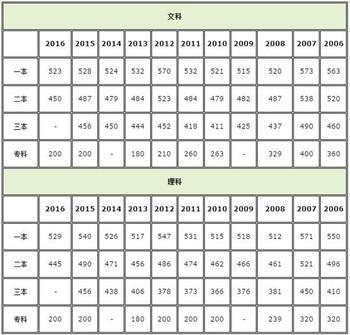 本理�\�_2017江西高考分数线公布:一本理503分 文533分