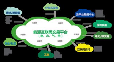 """能源互联网产业""""井喷""""式发展还需标准化继续改革图片"""