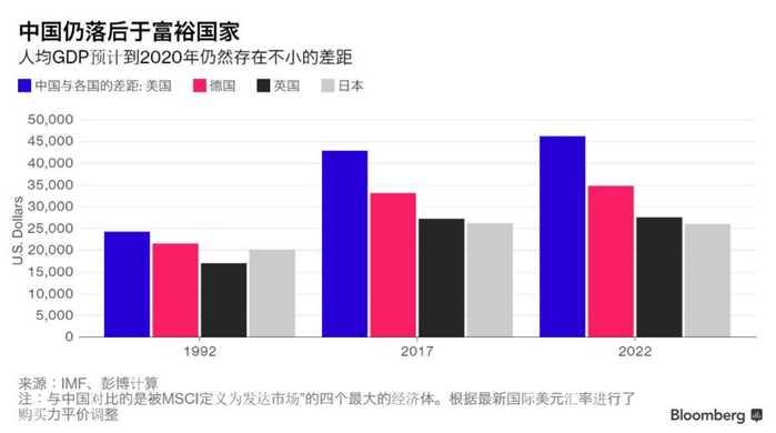 天涯论坛中国2020人均gdp预测_中国人均GDP什么时候会超过美国