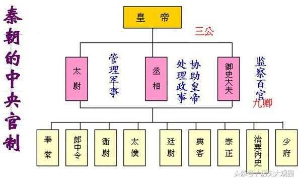 秦朝的三公九卿制度
