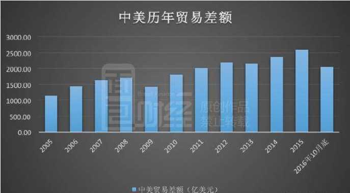 中美贸易额数据_下图为面包财经根据海关总署绘制的中美贸易差额示意图: 本无风流事