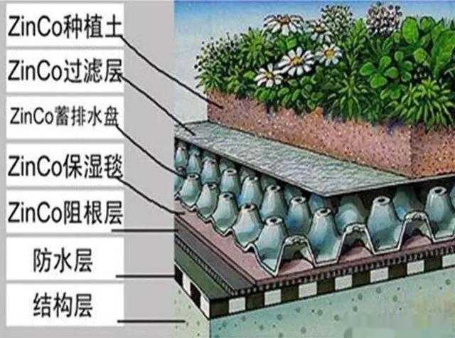 防水:搭建科学的土层结构