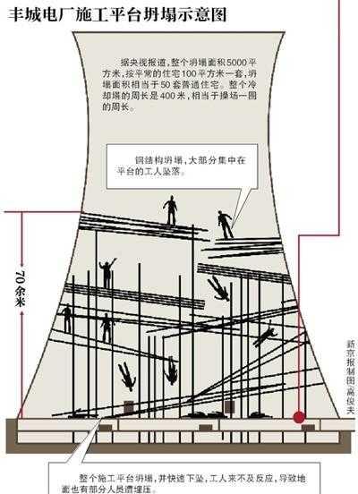 追问致74人死亡的江西电厂坍塌事故