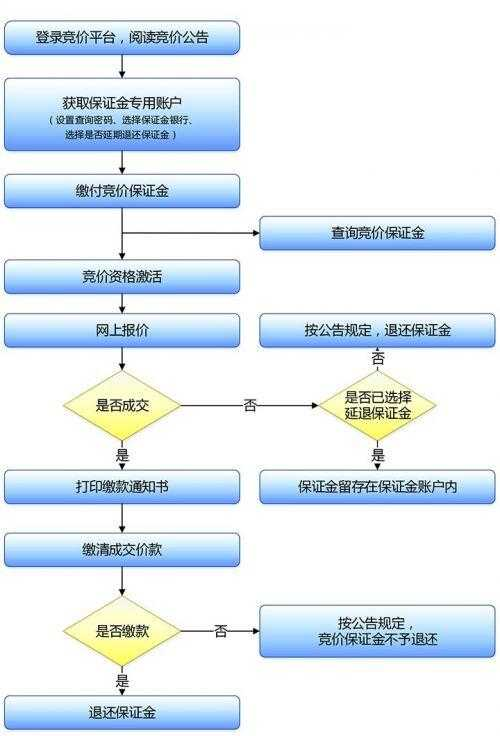 深圳小汽车增量调控官网