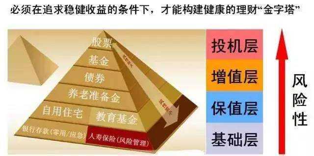 贫穷不可怕,看完理财金字塔恍然大悟