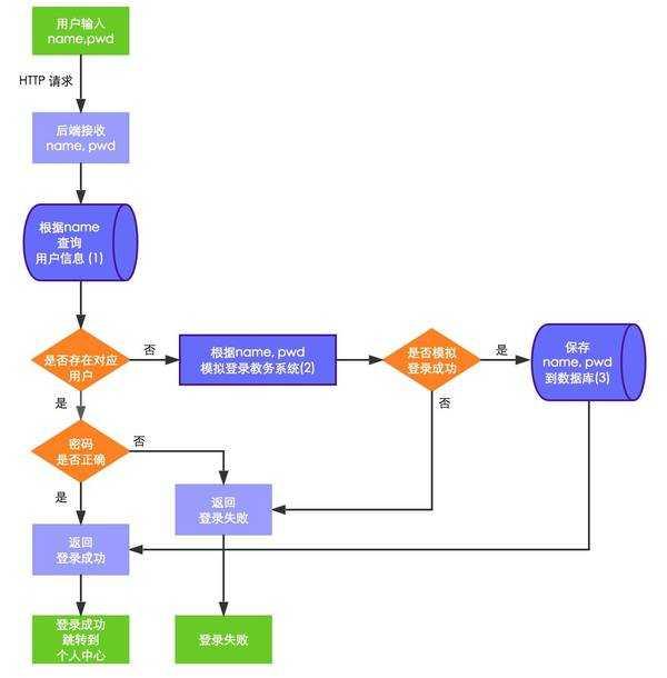 promise的用法_promise 的链式调用与中止