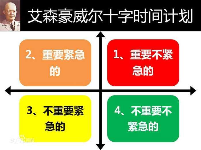 艾森豪威尔的十字时间计划特点是:画一个十字,分成四个象限,分别是图片