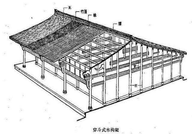 传统中国古建筑木结构的特征(一)框架体系