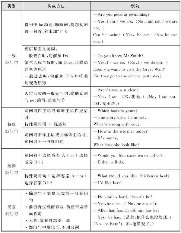 英语特殊疑问句化学沪科版初中例句图片