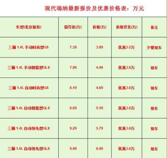 北京现代报价表_北京现代瑞纳三厢1.4l手动挡报价 北京最低