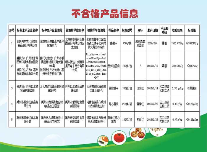 使用依据是《食品安全国家标准食品添加剂抽检标准》(gb2760-2014)v食品座右铭的图片