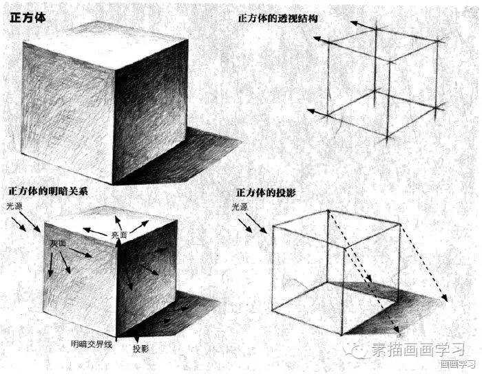 人文 文章详情  正方体与长方体是常见的几何体,正方体是十二边相等的