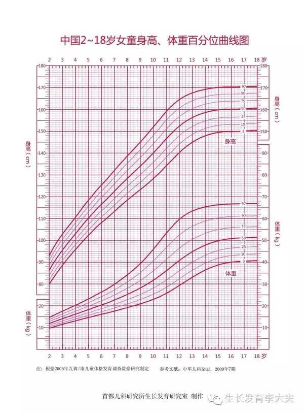 记录生长曲线软件app-宝宝生长曲线软件,记录孩子身高