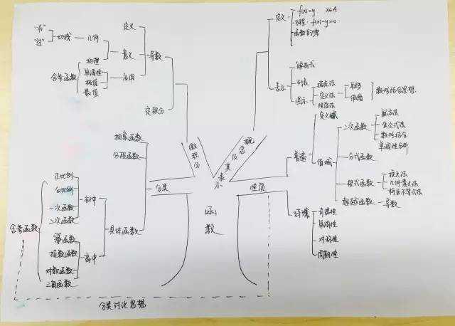 (梳理高一数学知识树形图 )反思拆题,函数难题一看就会解图片