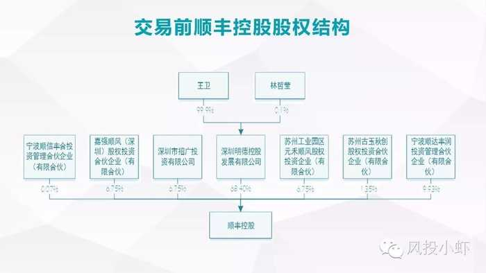 以及顺丰控股下属企业组织结构