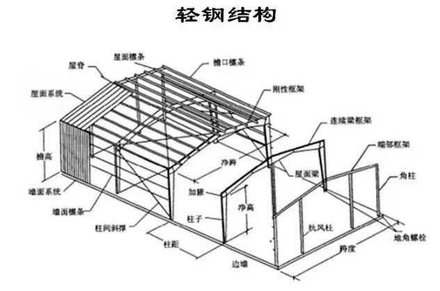 主结构包括:柱,主梁,楼面梁,托梁,抗风柱,吊车梁(行车梁),女儿墙立柱.