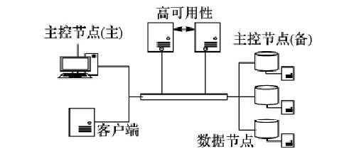 分布式数据存储的典型结构