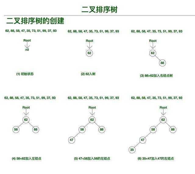 排序二叉树的删除_递归完全二叉树的创建_创建二叉排序树