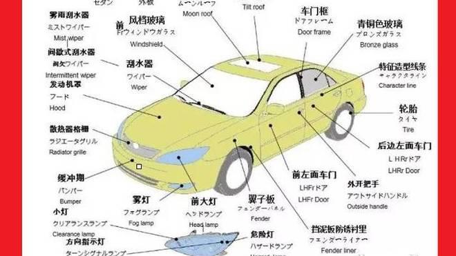汽车各部位名称都叫什么 图解汽车各部位名称,不用再做车盲了高清图片