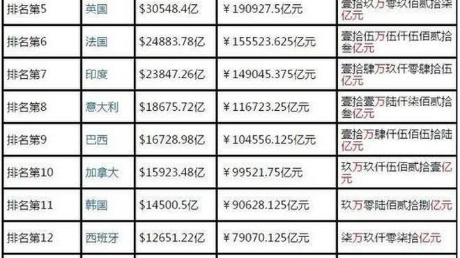 拉美总gdp_翔哥有话要说 读报告 中国GDP总量超过美国要多久 今天大家都在读报告,翔哥也凑凑热闹,从几个指标随便聊聊 1 今年
