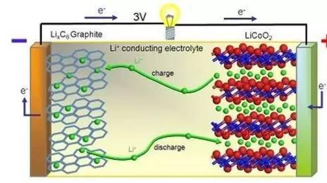 基于插层机理的电池——可逆的插入一个外来离子到固体结构中,而不会