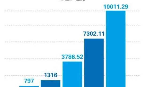 哪年实现经济总量突破1万亿元_实现愿望的图片